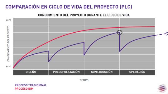 comparacion en ciclo de vida del proyecto plc
